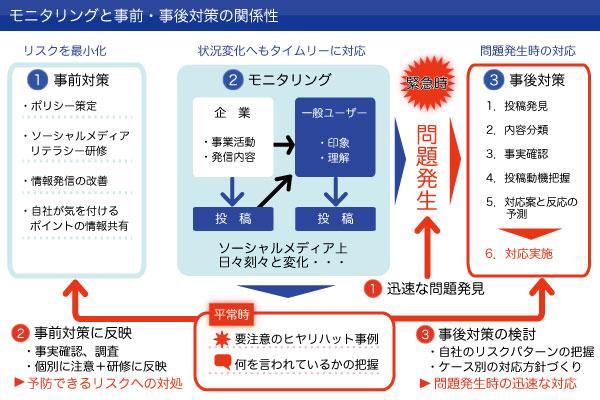 モニタリングと事前・事後対策の関係性図